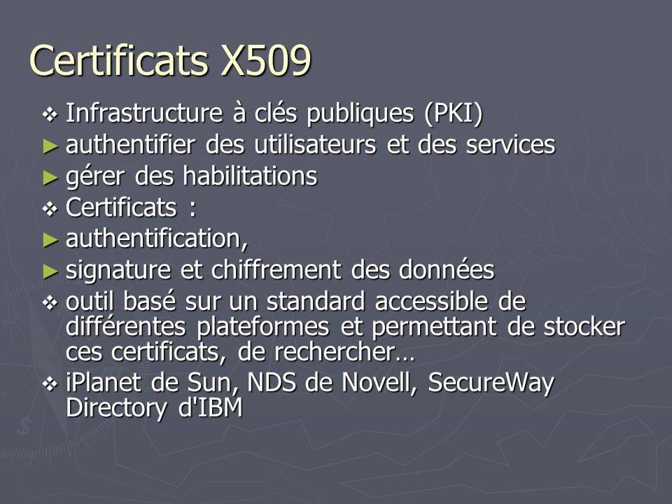 Certificats X509 Infrastructure à clés publiques (PKI) Infrastructure à clés publiques (PKI) authentifier des utilisateurs et des services authentifie