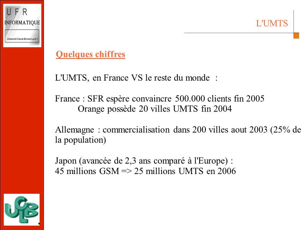 L UMTS L UMTS, en France VS le reste du monde : France : SFR espère convaincre 500.000 clients fin 2005 Orange possède 20 villes UMTS fin 2004 Allemagne : commercialisation dans 200 villes aout 2003 (25% de la population) Japon (avancée de 2,3 ans comparé à l Europe) : 45 millions GSM => 25 millions UMTS en 2006 Quelques chiffres