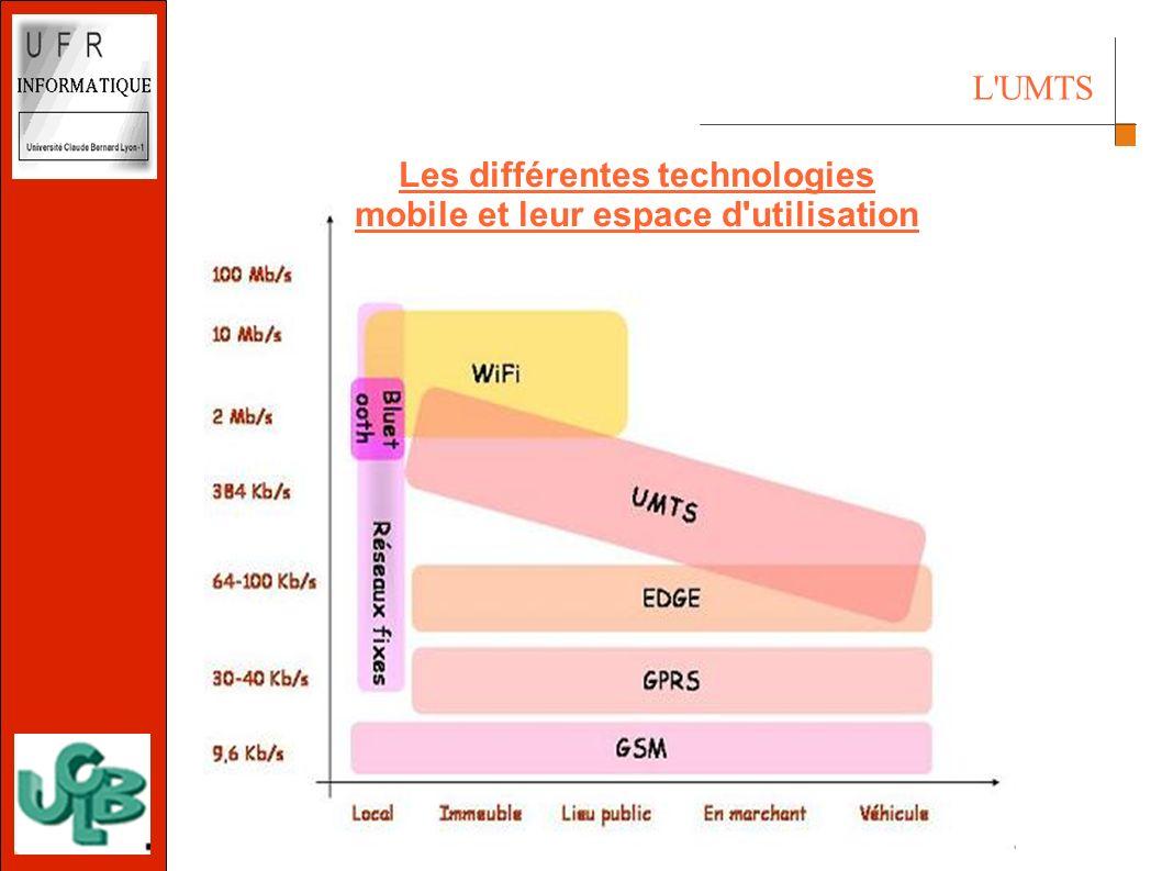 L UMTS Les différentes technologies mobile et leur espace d utilisation