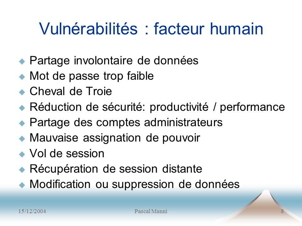 15/12/2004Pascal Manni8 Vulnérabilités : facteur humain Partage involontaire de données Mot de passe trop faible Cheval de Troie Réduction de sécurité