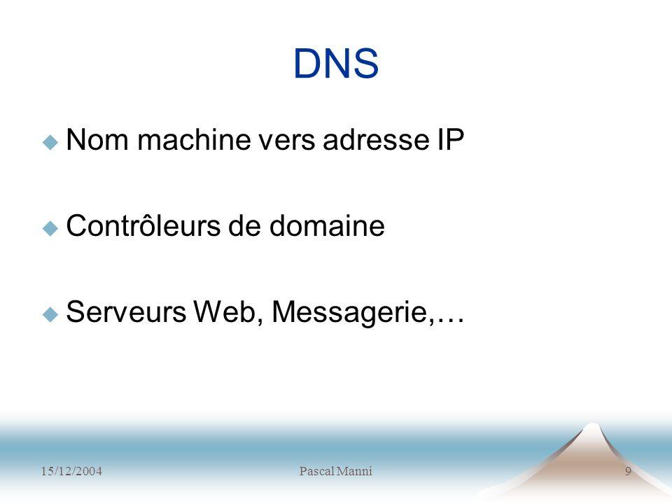 15/12/2004Pascal Manni9 DNS Nom machine vers adresse IP Contrôleurs de domaine Serveurs Web, Messagerie,…
