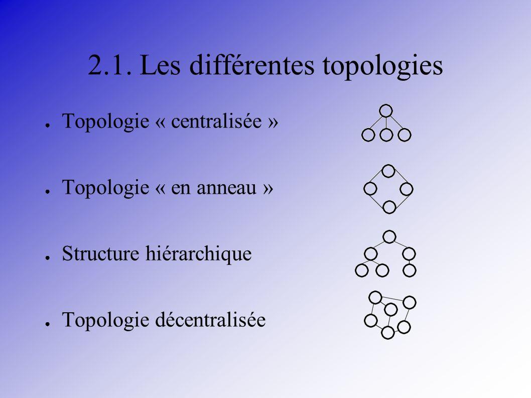 2.1. Les différentes topologies Topologie « centralisée » Topologie « en anneau » Structure hiérarchique Topologie décentralisée