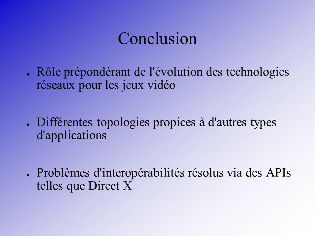 Conclusion Rôle prépondérant de l'évolution des technologies réseaux pour les jeux vidéo Différentes topologies propices à d'autres types d'applicatio