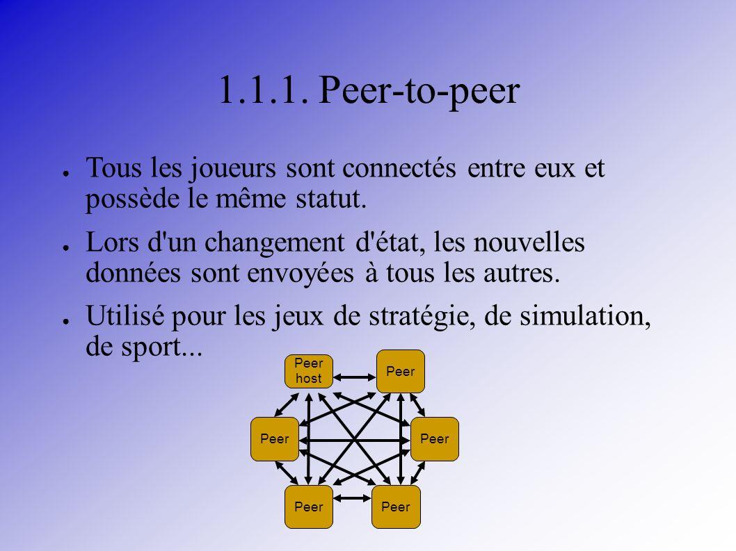 1.1.1. Peer-to-peer Tous les joueurs sont connectés entre eux et possède le même statut. Lors d'un changement d'état, les nouvelles données sont envoy