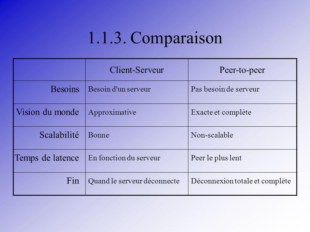 1.1.3. Comparaison Client-ServeurPeer-to-peer Besoins Besoin d'un serveurPas besoin de serveur Vision du monde ApproximativeExacte et complète Scalabi