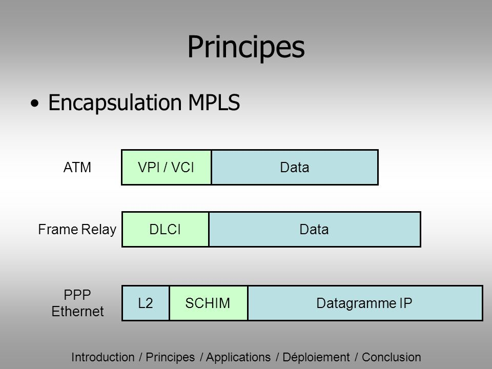 Principes Encapsulation MPLS VPI / VCIData DLCIData L2SCHIMDatagramme IP PPP Ethernet Frame Relay ATM Introduction / Principes / Applications / Déploi