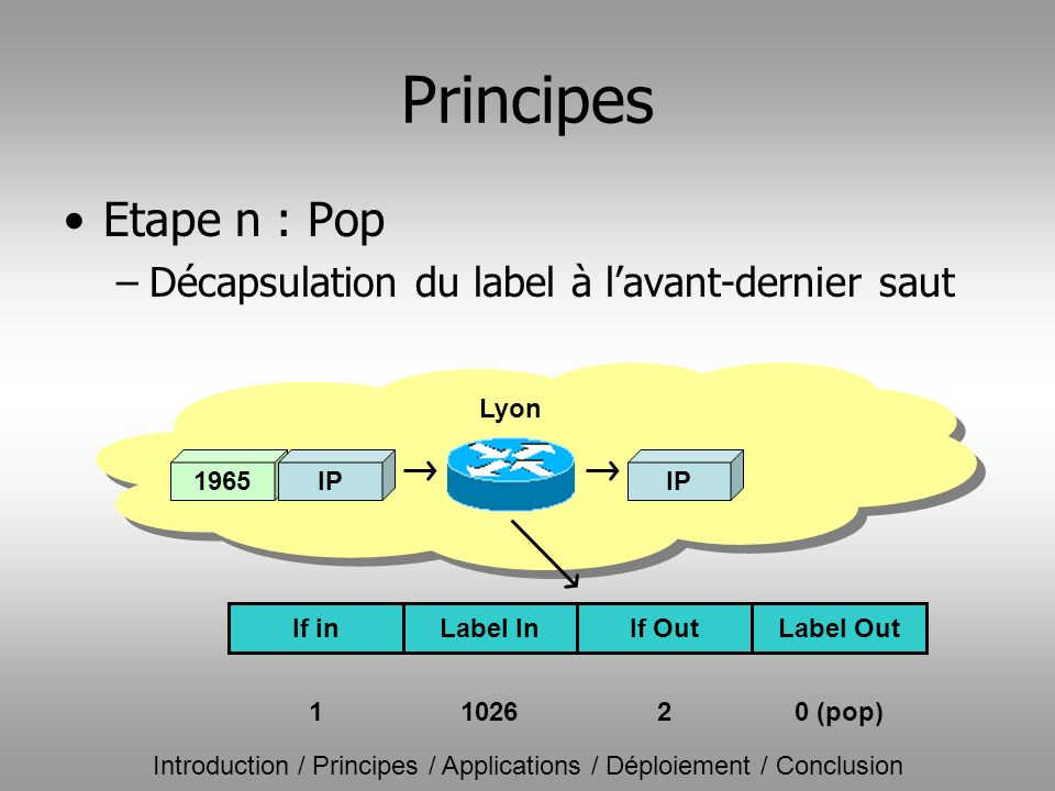 Principes Etape n : Pop –Décapsulation du label à lavant-dernier saut IP Lyon 1965 IP If inLabel InIf OutLabel Out 1102620 (pop) Introduction / Princi