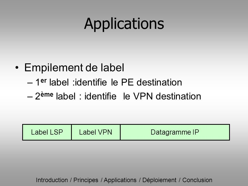 Introduction / Principes / Applications / Déploiement / Conclusion Applications Empilement de label –1 er label :identifie le PE destination –2 ème la
