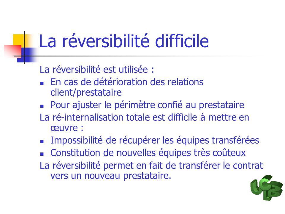 La réversibilité difficile La réversibilité est utilisée : En cas de détérioration des relations client/prestataire Pour ajuster le périmètre confié a