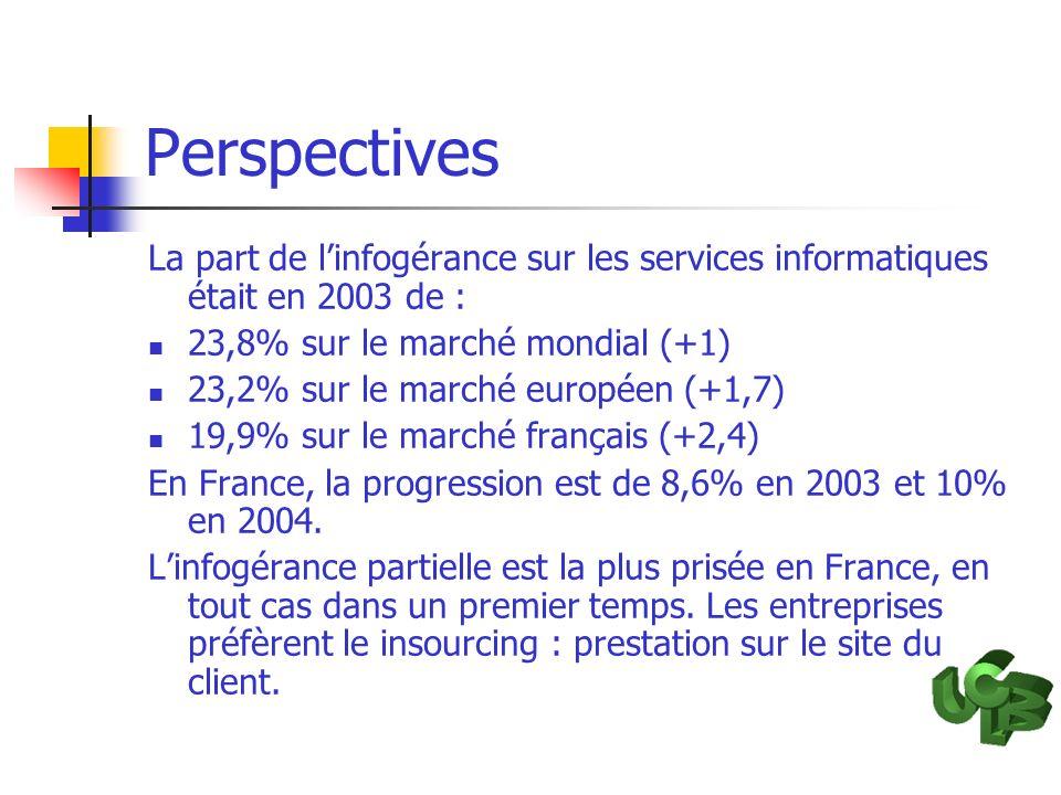 Perspectives La part de linfogérance sur les services informatiques était en 2003 de : 23,8% sur le marché mondial (+1) 23,2% sur le marché européen (