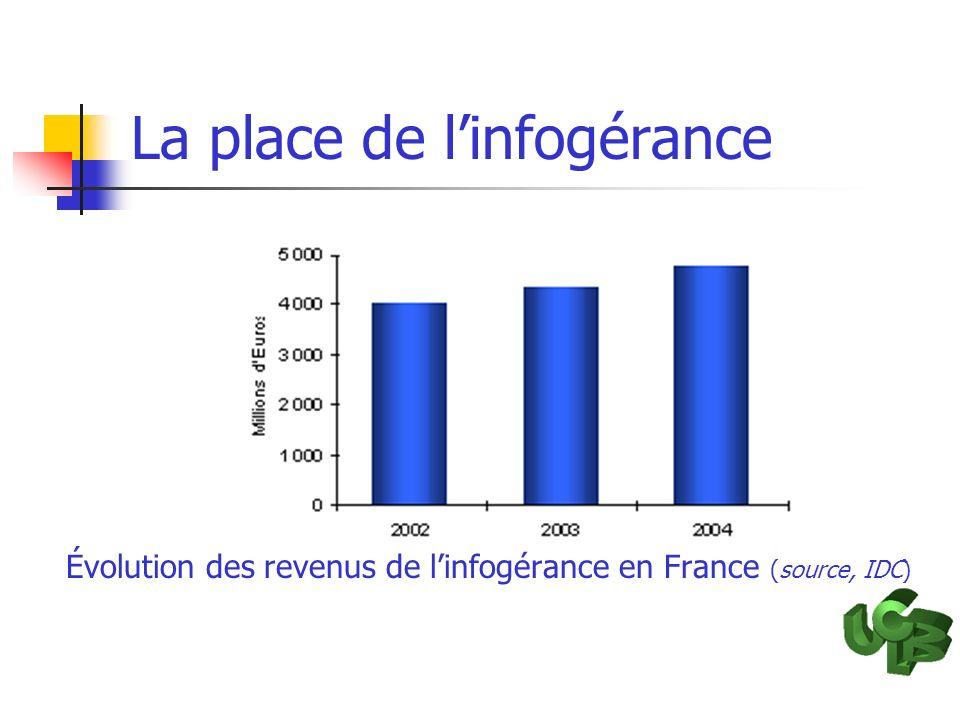 La place de linfogérance Évolution des revenus de linfogérance en France (source, IDC)