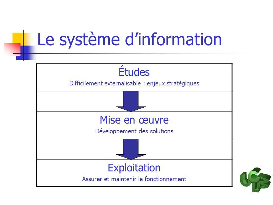 Le système dinformation Études Difficilement externalisable : enjeux stratégiques Mise en œuvre Développement des solutions Exploitation Assurer et ma