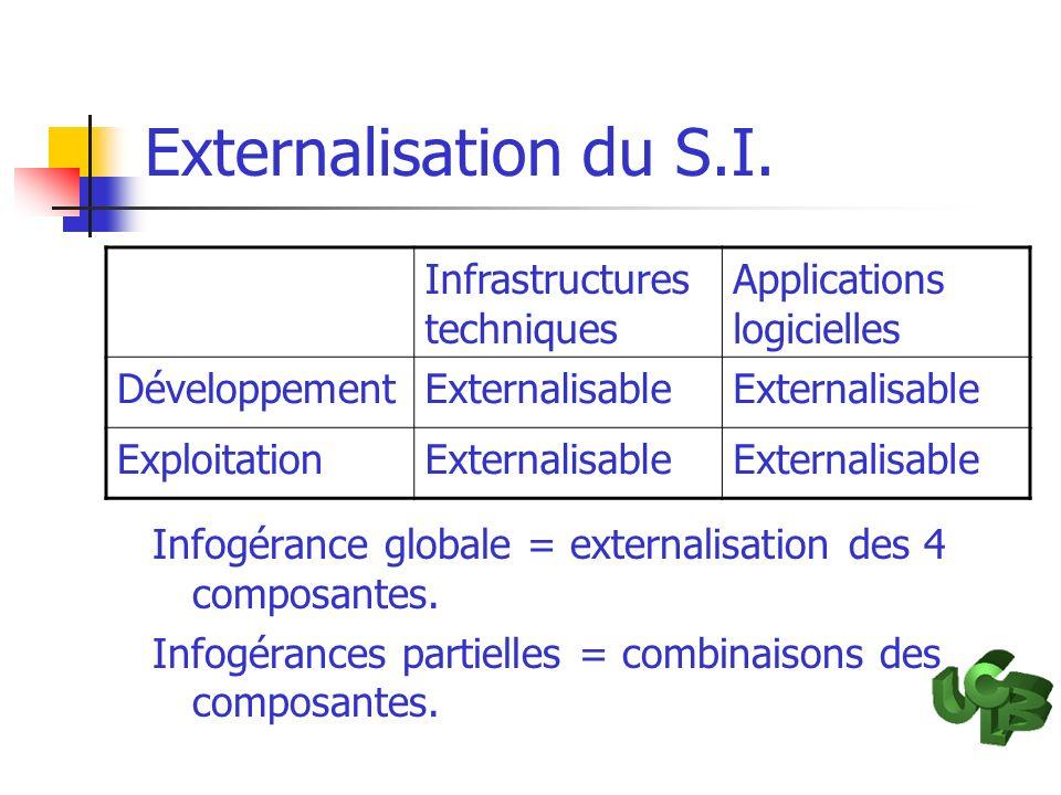 Externalisation du S.I. Infogérance globale = externalisation des 4 composantes. Infogérances partielles = combinaisons des composantes. Infrastructur