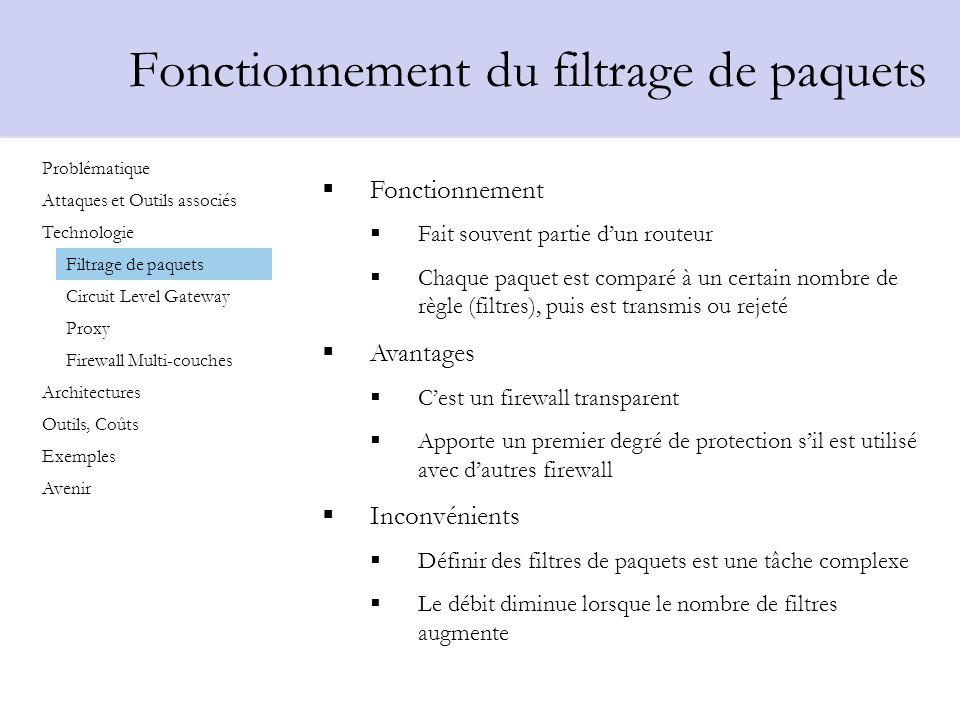 Fonctionnement du filtrage de paquets Fonctionnement Fait souvent partie dun routeur Chaque paquet est comparé à un certain nombre de règle (filtres),