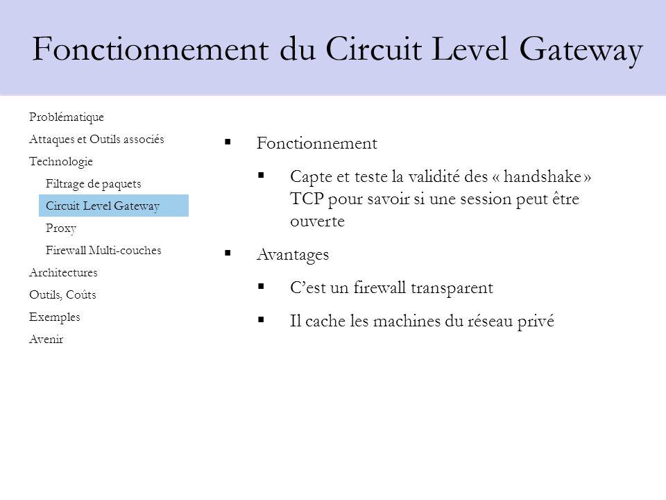 Fonctionnement du Circuit Level Gateway Fonctionnement Capte et teste la validité des « handshake » TCP pour savoir si une session peut être ouverte A