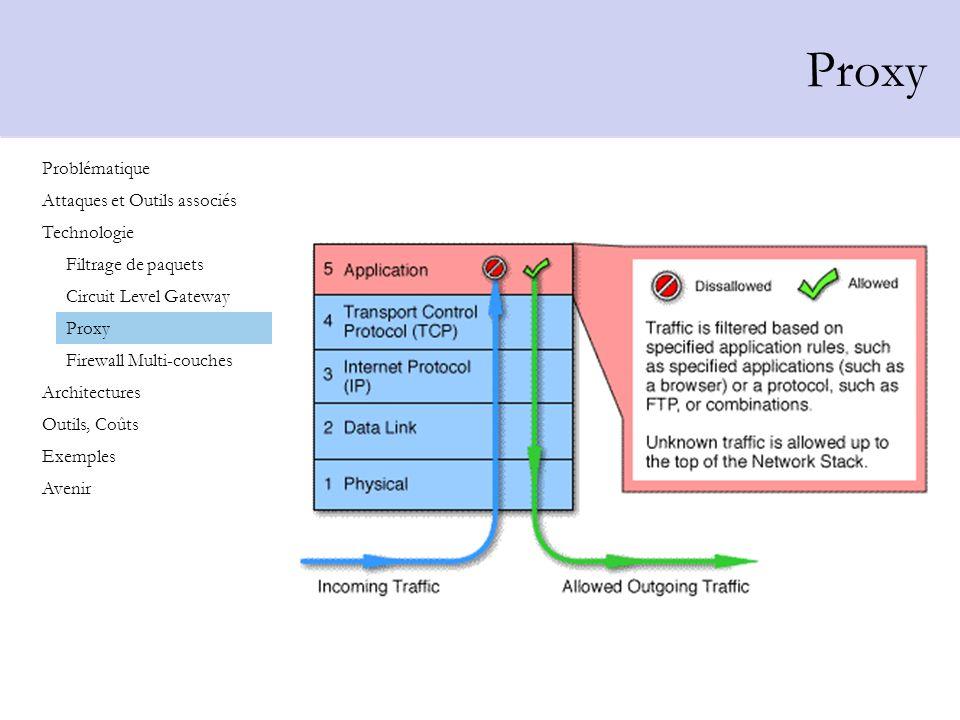 Proxy Problématique Attaques et Outils associés Technologie Architectures Outils, Coûts Exemples Avenir Filtrage de paquets Circuit Level Gateway Prox
