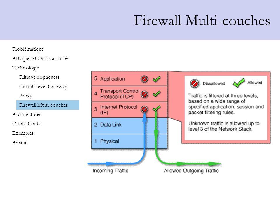 Problématique Attaques et Outils associés Technologie Architectures Outils, Coûts Exemples Avenir Filtrage de paquets Circuit Level Gateway Proxy Fire