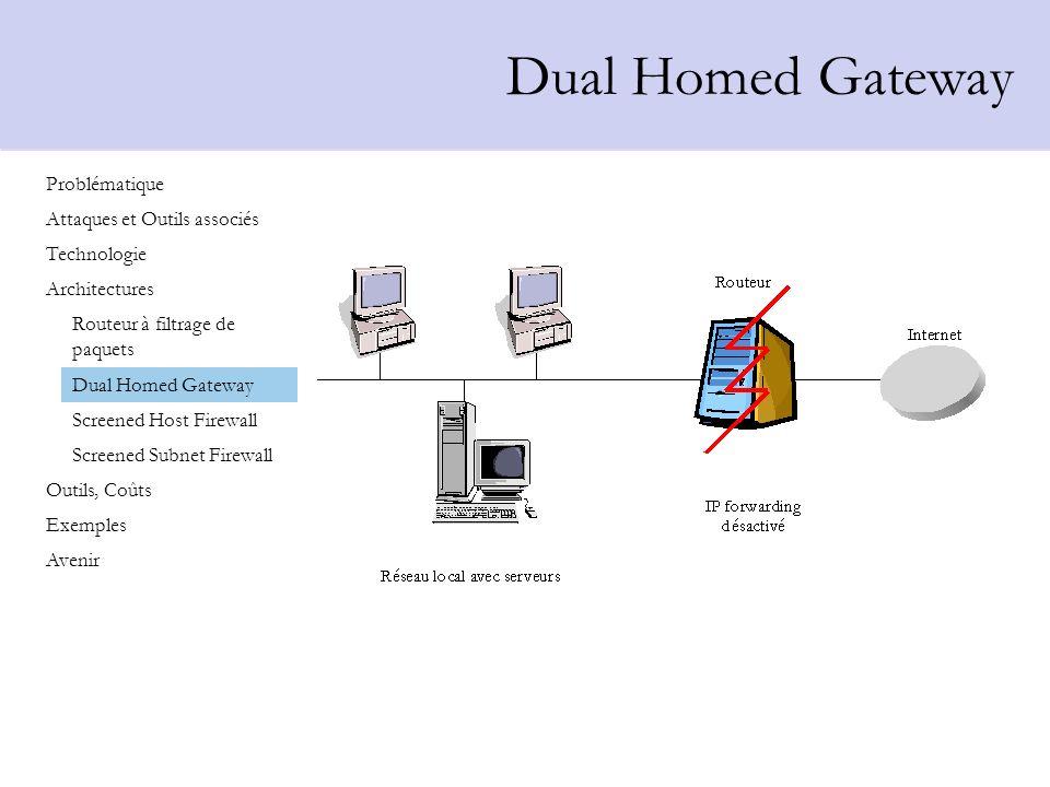 Dual Homed Gateway Problématique Attaques et Outils associés Technologie Architectures Outils, Coûts Exemples Avenir Routeur à filtrage de paquets Dua