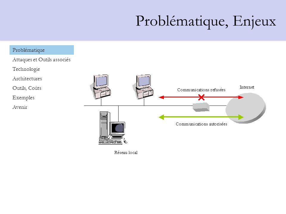 Pourquoi un Firewall Problématique Attaques et Outils associés Technologie Architectures Outils, Coûts Exemples Avenir