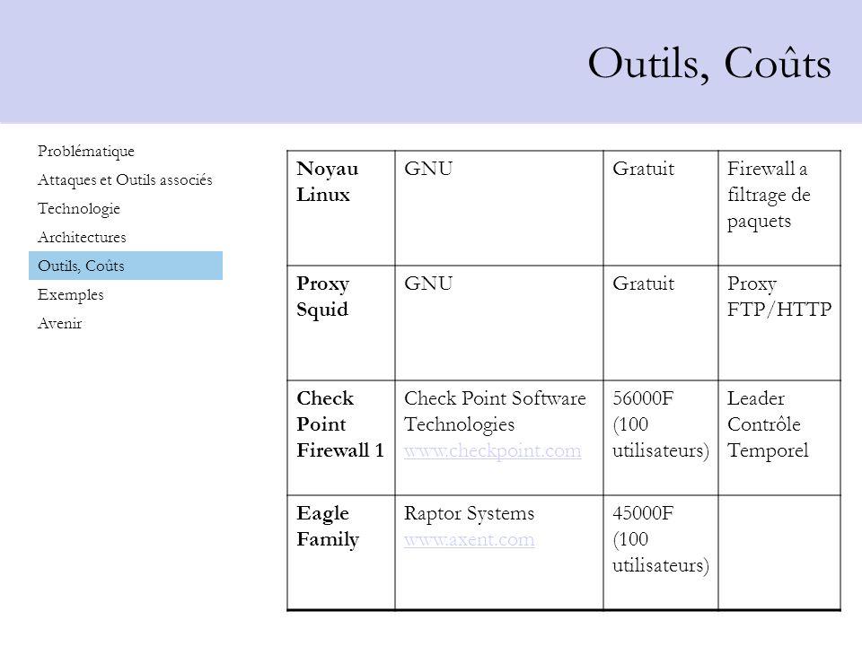 Outils, Coûts Noyau Linux GNUGratuitFirewall a filtrage de paquets Proxy Squid GNUGratuitProxy FTP/HTTP Check Point Firewall 1 Check Point Software Te