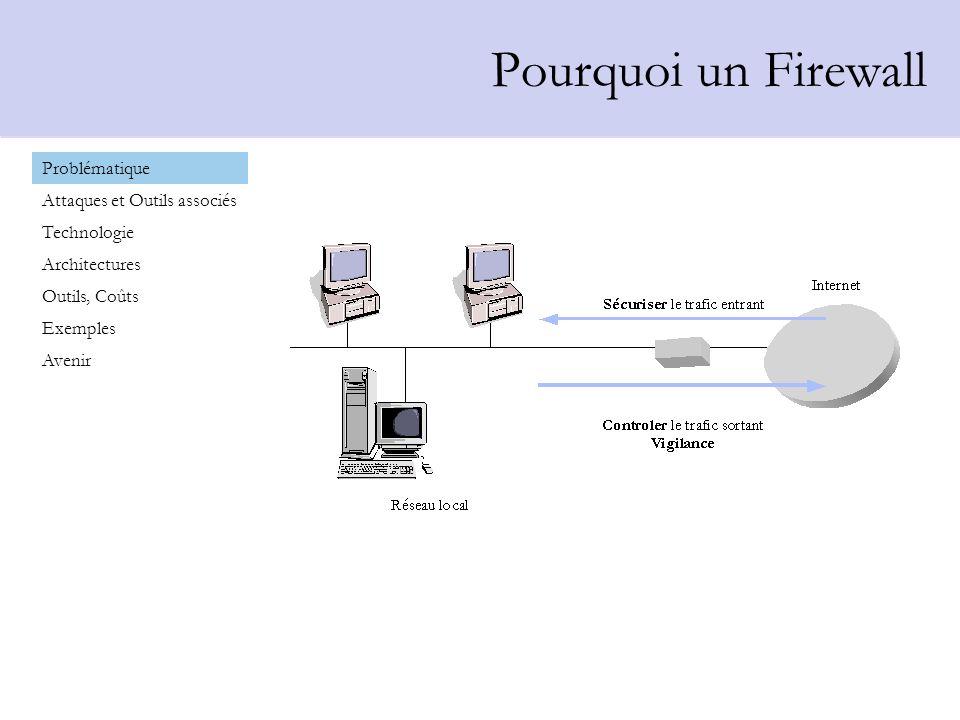Proxy Problématique Attaques et Outils associés Technologie Architectures Outils, Coûts Exemples Avenir Filtrage de paquets Circuit Level Gateway Proxy Firewall Multi-couches