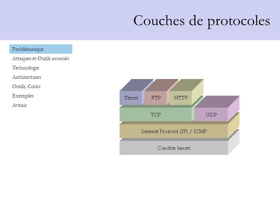 Déni de service Problématique Attaques et Outils associés Technologie Architectures Outils, Coûts Exemples Avenir Déni de service Spoofing IP Scanners Autres