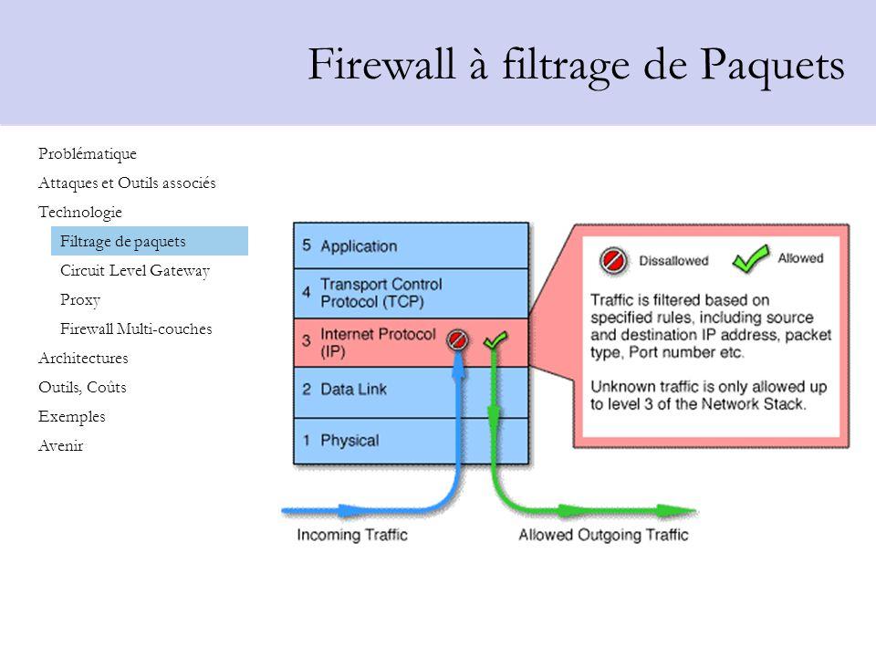 Fonctionnement du filtrage de paquets Fonctionnement Fait souvent partie dun routeur Chaque paquet est comparé à un certain nombre de règle (filtres), puis est transmis ou rejeté Avantages Cest un firewall transparent Apporte un premier degré de protection sil est utilisé avec dautres firewall Inconvénients Définir des filtres de paquets est une tâche complexe Le débit diminue lorsque le nombre de filtres augmente Problématique Attaques et Outils associés Technologie Architectures Outils, Coûts Exemples Avenir Filtrage de paquets Circuit Level Gateway Proxy Firewall Multi-couches