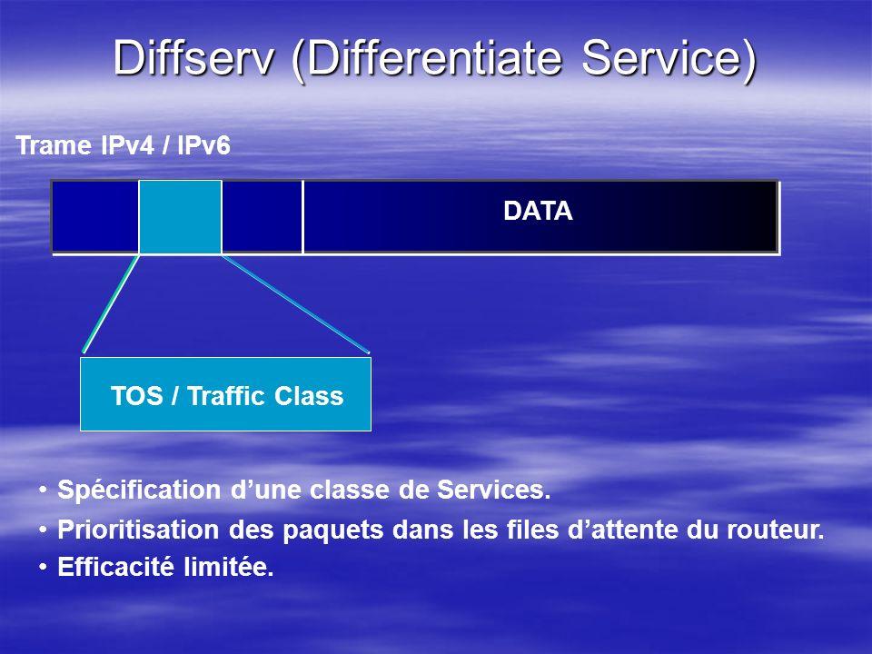 Diffserv (Differentiate Service) Spécification dune classe de Services. Prioritisation des paquets dans les files dattente du routeur. Efficacité limi