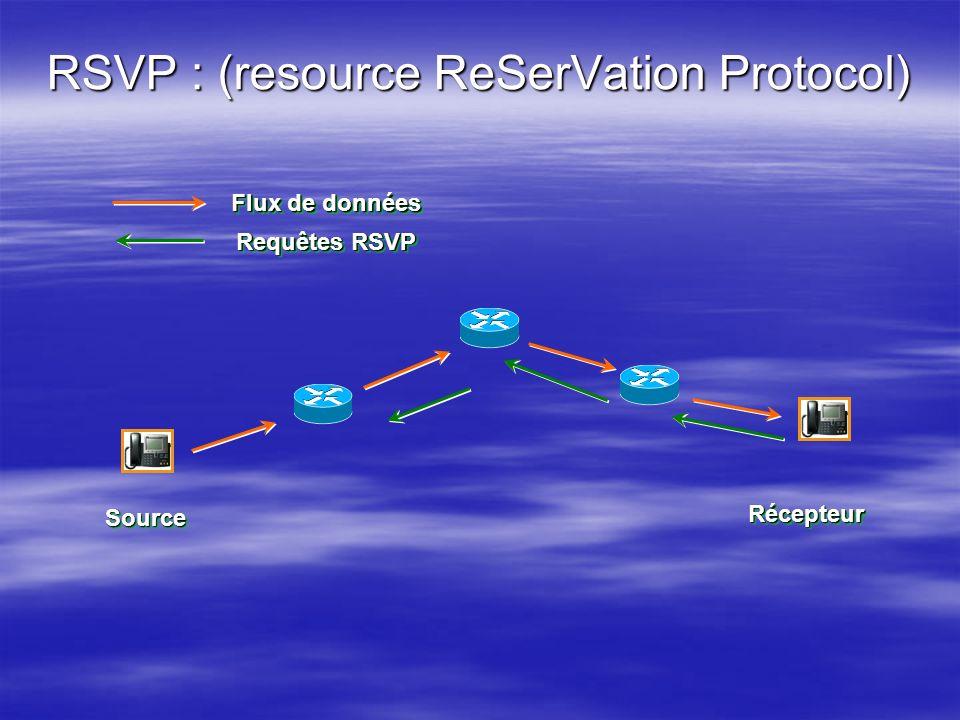 RSVP : (resource ReSerVation Protocol) Flux de données Requêtes RSVP SourceSource RécepteurRécepteur