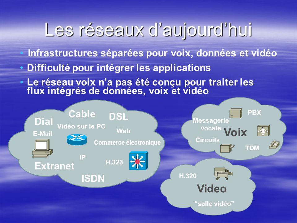 Infrastructures séparées pour voix, données et vidéo Le réseau voix na pas été conçu pour traiter les flux intégrés de données, voix et vidéo Difficul