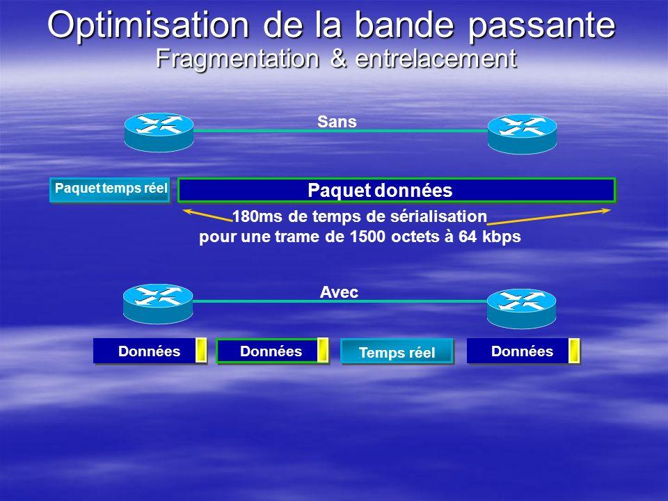 Optimisation de la bande passante Fragmentation & entrelacement Paquet données Paquet temps réel 180ms de temps de sérialisation pour une trame de 150