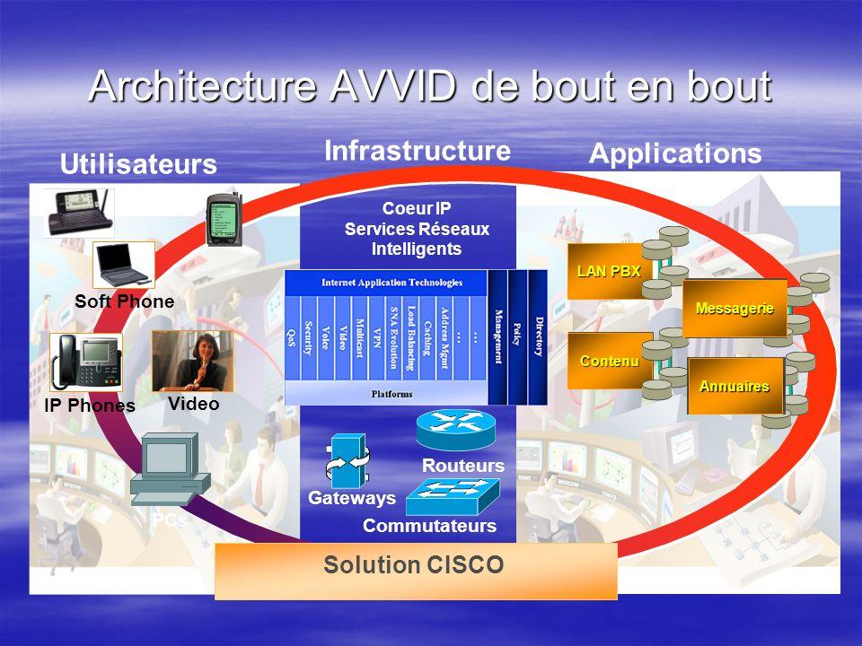Architecture AVVID de bout en bout Soft Phone IP Phones PCs Video Utilisateurs Gateways Commutateurs Routeurs Coeur IP Services Réseaux Intelligents I