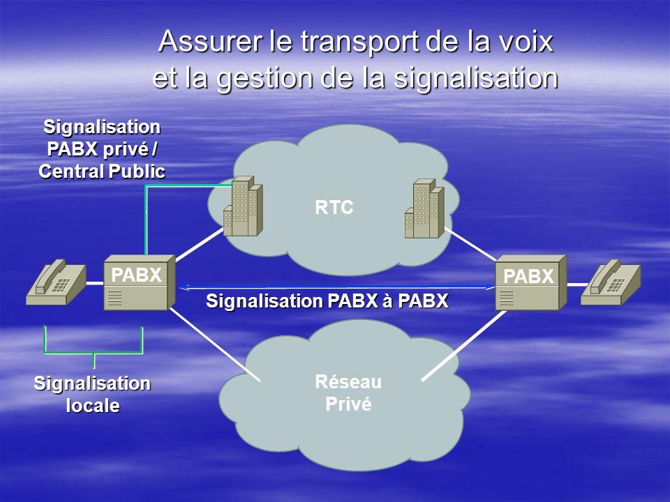 Assurer le transport de la voix et la gestion de la signalisation RTC Signalisation locale Signalisation PABX privé / Central Public Réseau Privé Sign