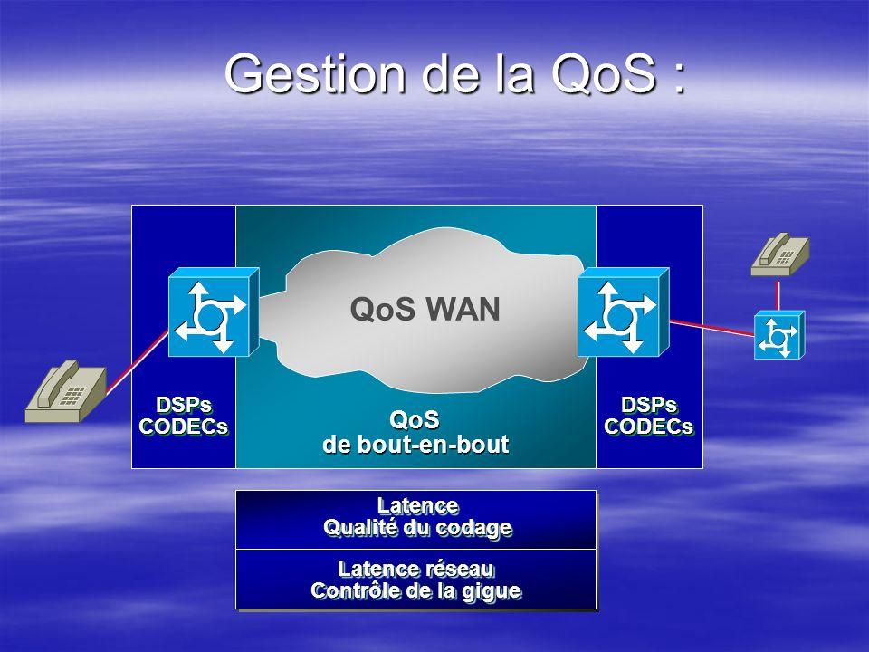 DSPsCODECsDSPsCODECs QoS de bout-en-bout QoS DSPsCODECsDSPsCODECs Latence Qualité du codage Latence Latence réseau Contrôle de la gigue Latence réseau
