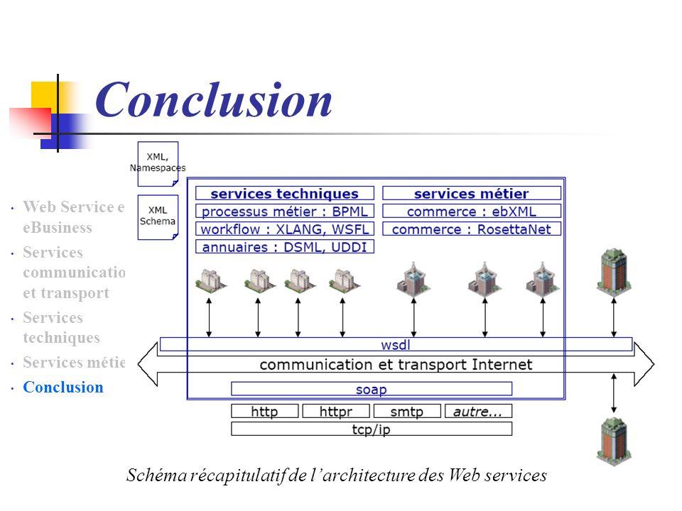 Conclusion Web Service et eBusiness Services communication et transport Services techniques Services métiers Conclusion Schéma récapitulatif de larchitecture des Web services