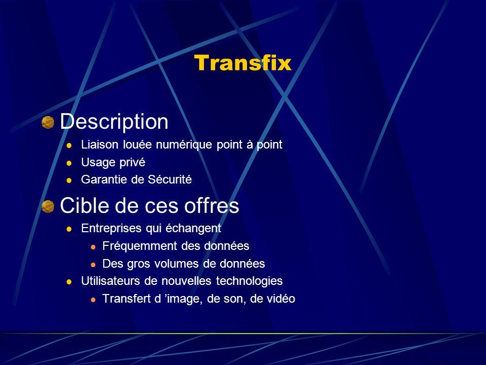 Transfix Description Liaison louée numérique point à point Usage privé Garantie de Sécurité Cible de ces offres Entreprises qui échangent Fréquemment des données Des gros volumes de données Utilisateurs de nouvelles technologies Transfert d image, de son, de vidéo