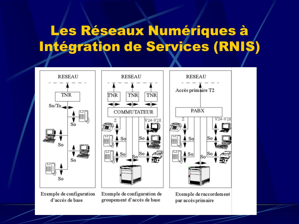 Les Services : Numeris Les supports Numérique Téléphonique Transpac Les Téléservices Les compléments de service Identification d appel, présentation du numéro, sous-adresse,...
