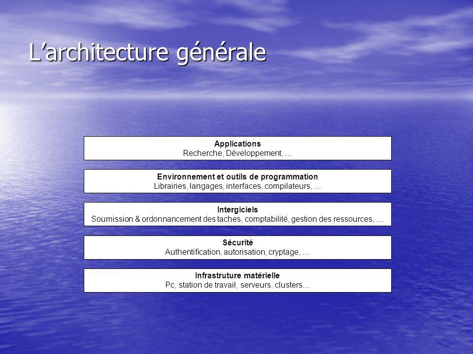 Larchitecture générale Applications Recherche, Développement, … Environnement et outils de programmation Librairies, langages, interfaces, compilateur