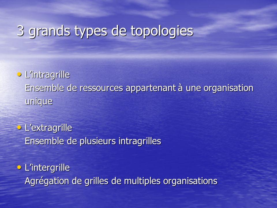 3 grands types de topologies Lintragrille Lintragrille Ensemble de ressources appartenant à une organisation unique Lextragrille Lextragrille Ensemble de plusieurs intragrilles Lintergrille Lintergrille Agrégation de grilles de multiples organisations