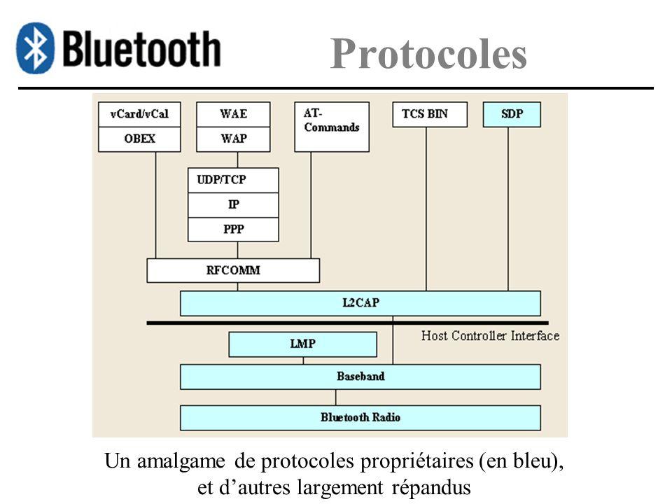 Protocoles Un amalgame de protocoles propriétaires (en bleu), et dautres largement répandus