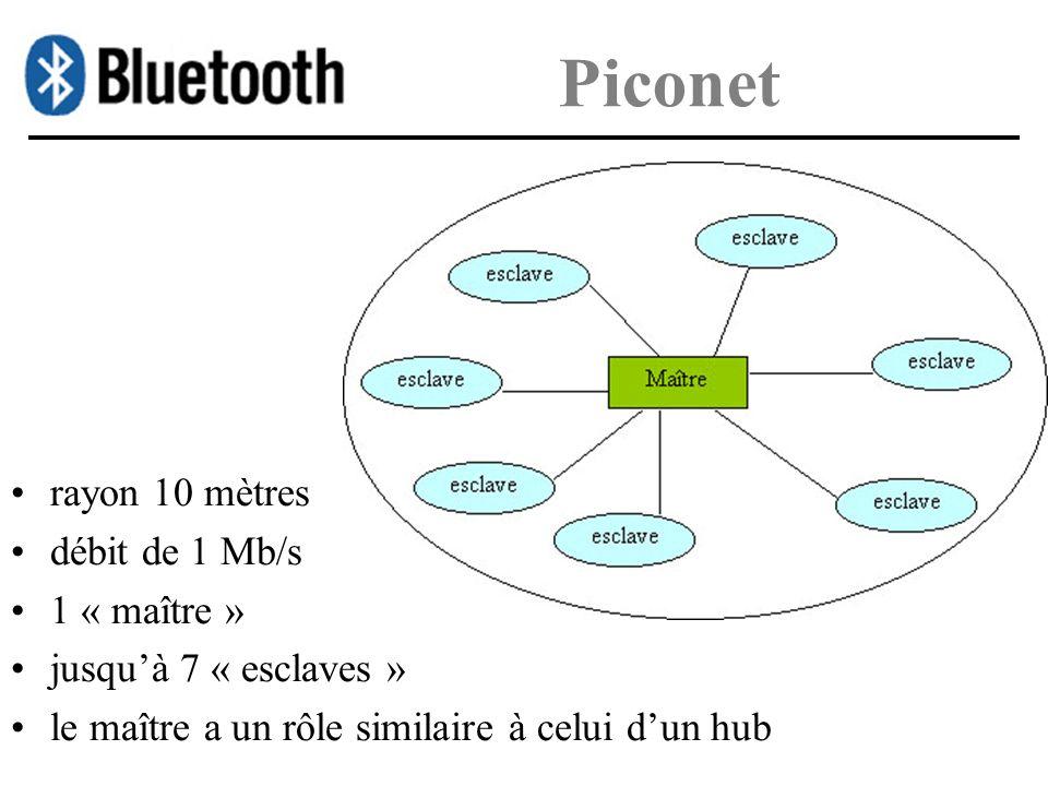 Piconet rayon 10 mètres débit de 1 Mb/s 1 « maître » jusquà 7 « esclaves » le maître a un rôle similaire à celui dun hub