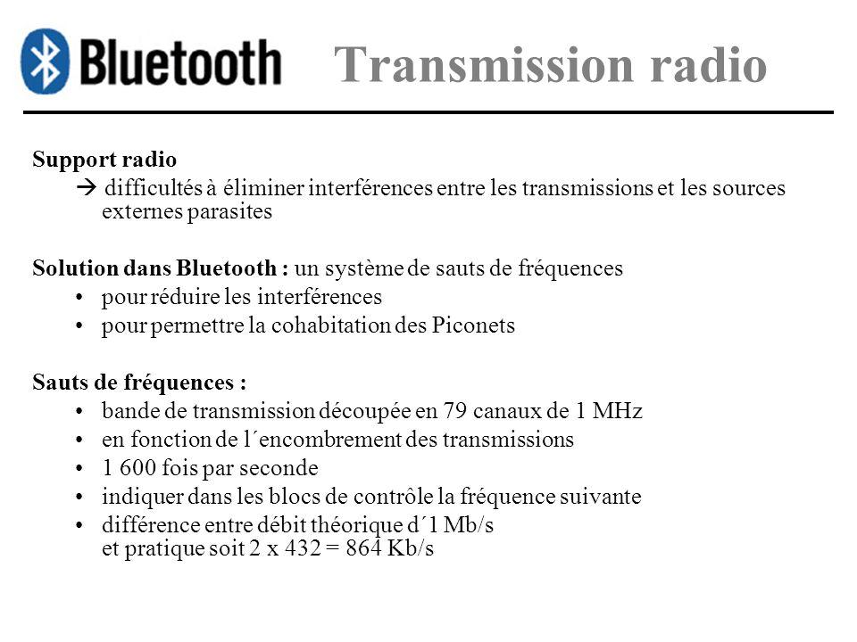 Transmission radio Support radio difficultés à éliminer interférences entre les transmissions et les sources externes parasites Solution dans Bluetoot