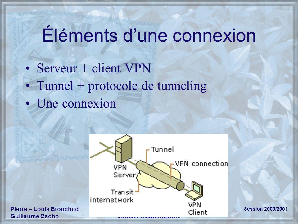 Session 2000/2001 Pierre – Louis Brouchud Guillaume Cacho VPN Virtual Private Network Éléments dune connexion Serveur + client VPN Tunnel + protocole