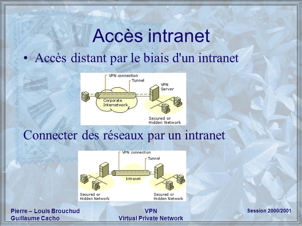 Session 2000/2001 Pierre – Louis Brouchud Guillaume Cacho VPN Virtual Private Network Accès intranet Accès distant par le biais d'un intranet Connecte