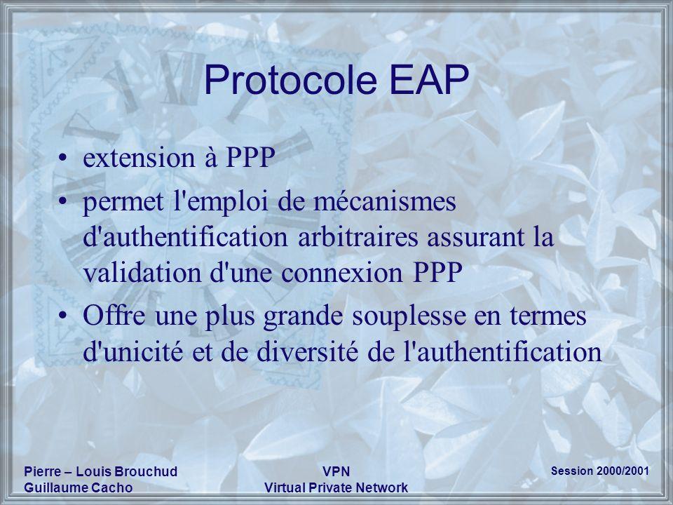 Session 2000/2001 Pierre – Louis Brouchud Guillaume Cacho VPN Virtual Private Network Protocole EAP extension à PPP permet l'emploi de mécanismes d'au