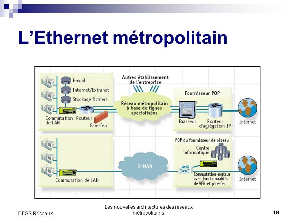 Les nouvelles architectures des réseaux métropolitains19 DESS Réseaux LEthernet métropolitain