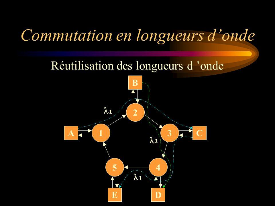 Commutation en longueurs donde Réutilisation des longueurs d onde A D C B 1 E 3 54 2 1 2 1