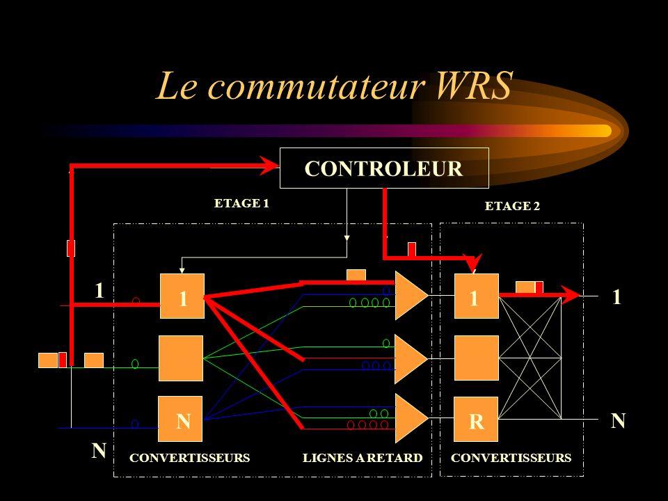 Le commutateur WRS 1 R 1 N 1 N CONTROLEUR CONVERTISSEURS LIGNES A RETARDCONVERTISSEURS 1 N ETAGE 2 ETAGE 1