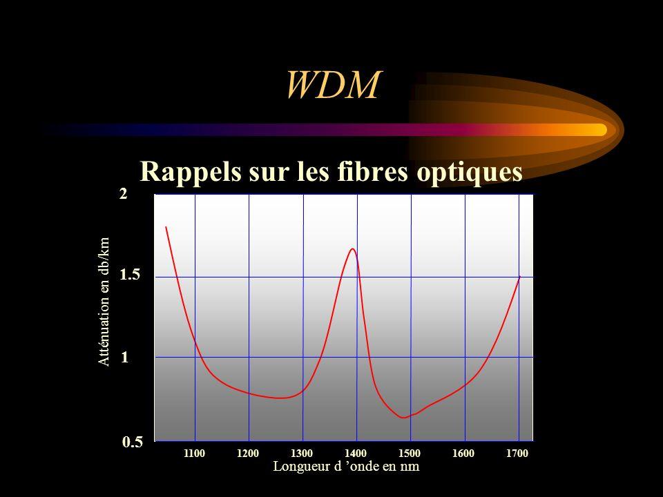WDM Rappels sur les fibres optiques 1100 1200 1300 1400 1500 1600 1700 2 1 1.5 0.5 Longueur d onde en nm Atténuation en db/km