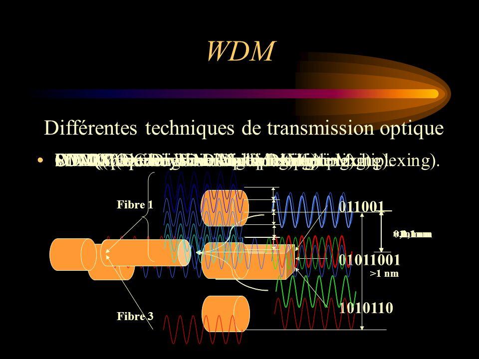 DWDM(Dense Wavelength Division Multiplexing). < 0,1 nm WDM(Wavelength Division Multiplexing). >1nm CDM(Code Division Multiplexing). 011001 01011001 10